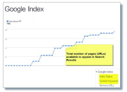 google indexability