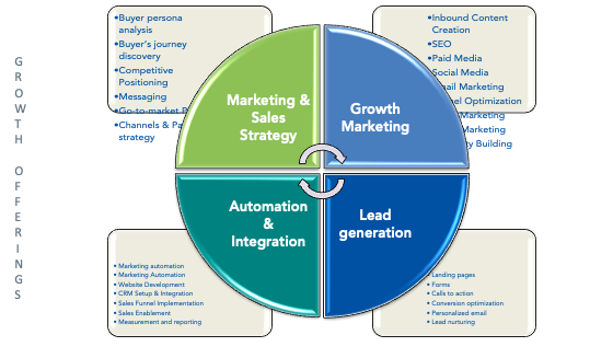 MapleSage HubSpot Inbound Marketing Service Offerings