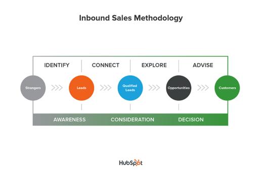 inbound-sales-process